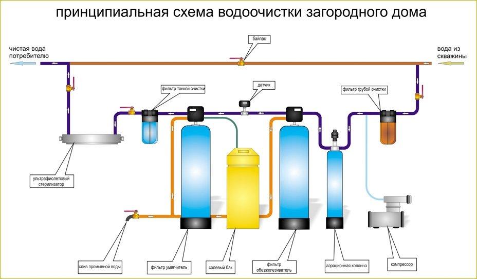 Принципиальная схема системы водоочистки